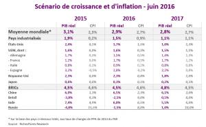 Scénario de croissance mondiale_ Juin 2016