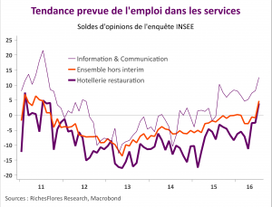 INSEE emplois services