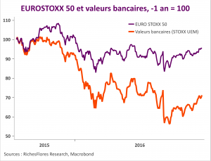 EUROSTOXX et banques