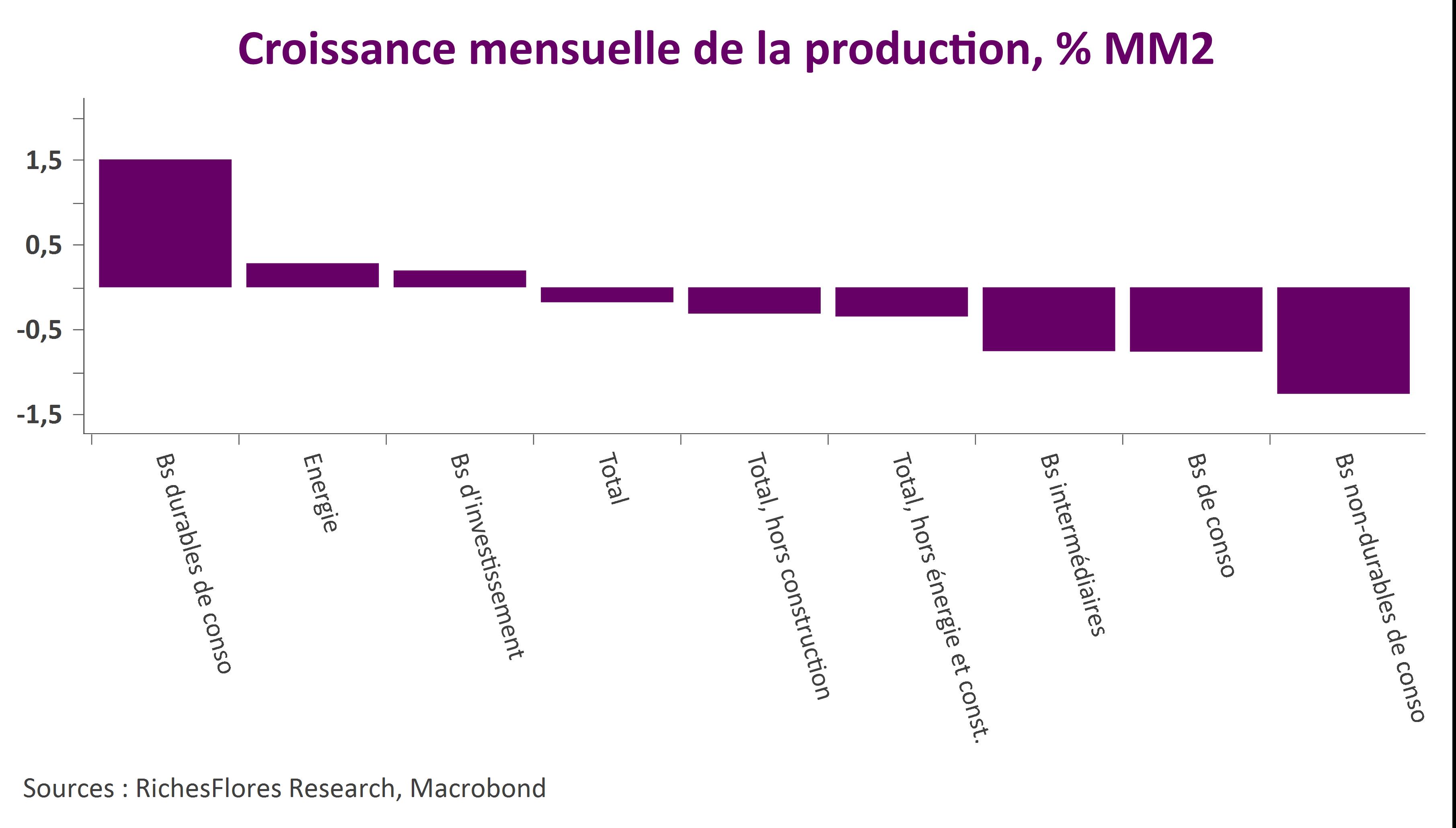 Production allemande secteur