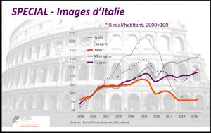 Image site Italie