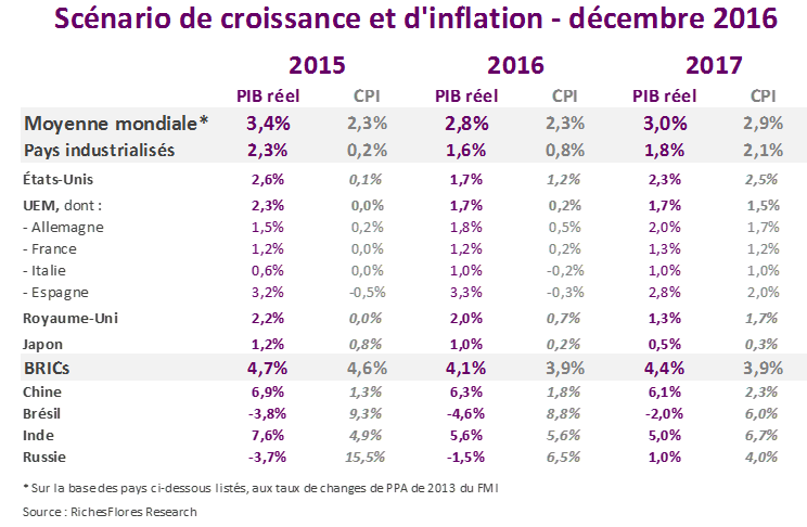 Prévisions de croissance et d'inflation