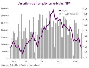 variation emploi américain