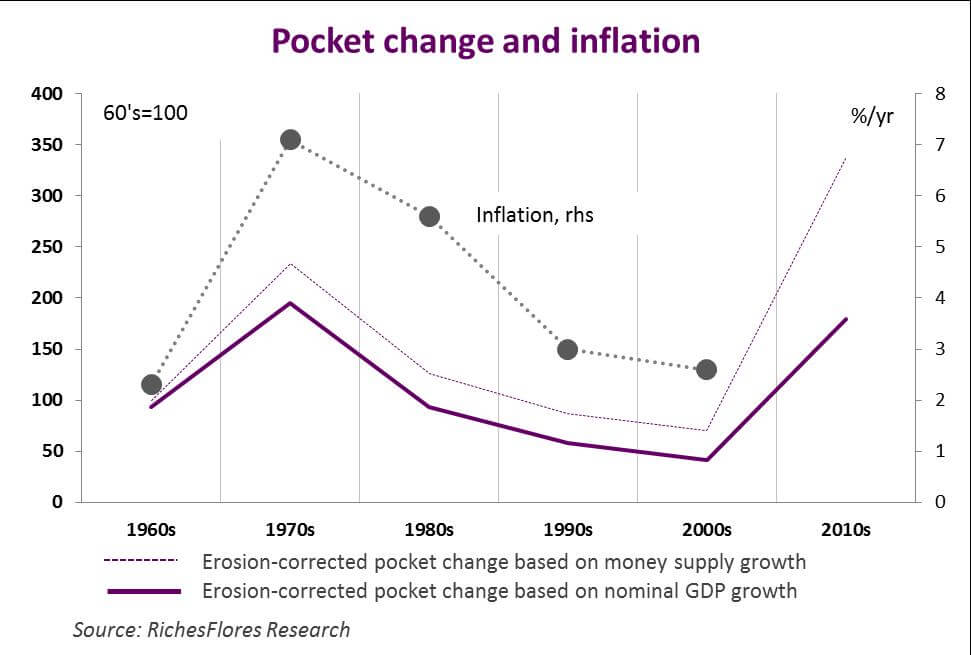 Pocket Money and Inflation