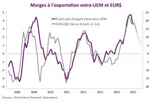 UEM marges export
