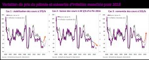 petrole et inflation mondiale