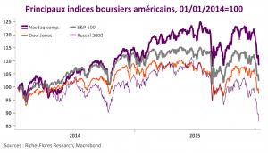 Indices américains