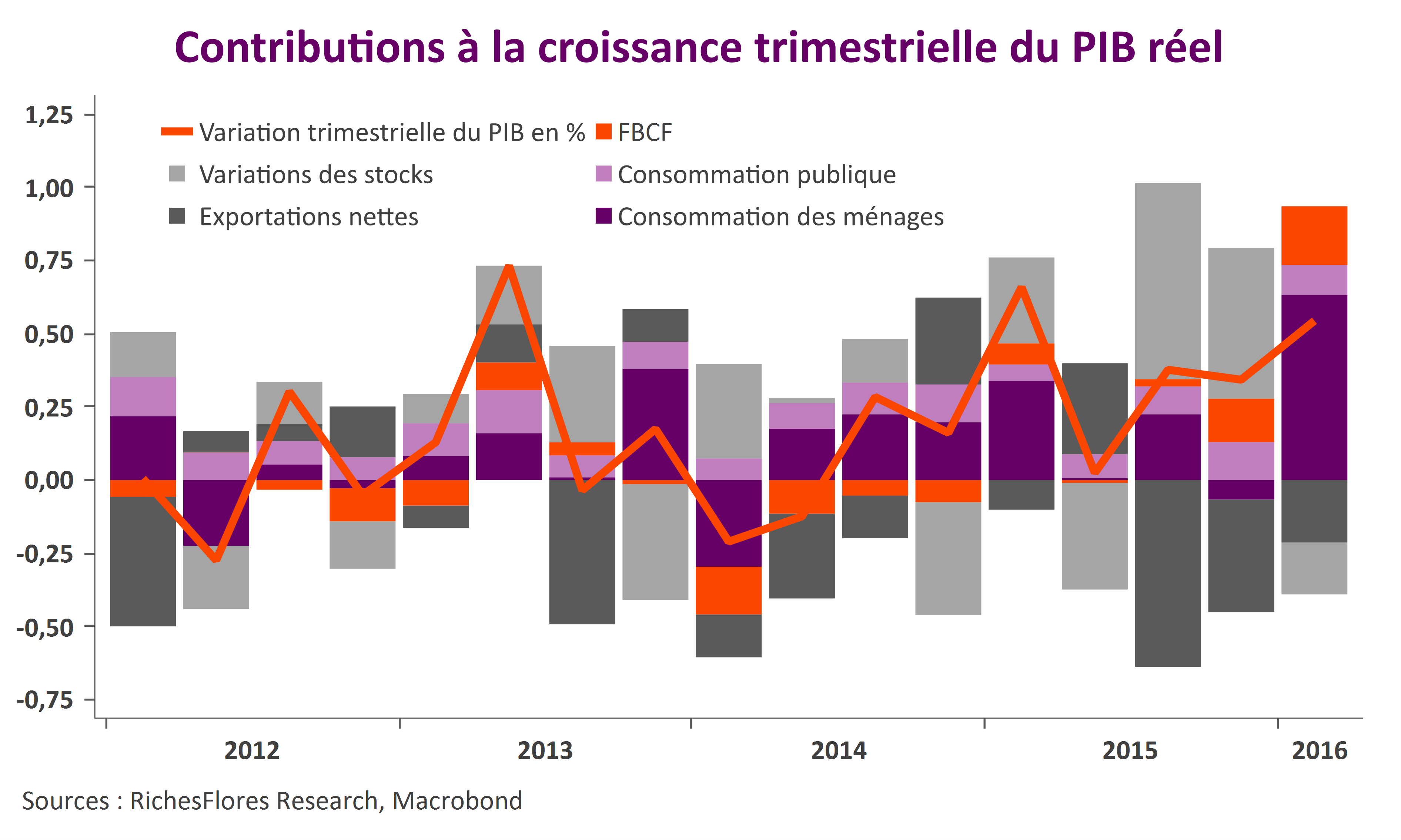 PIB FR