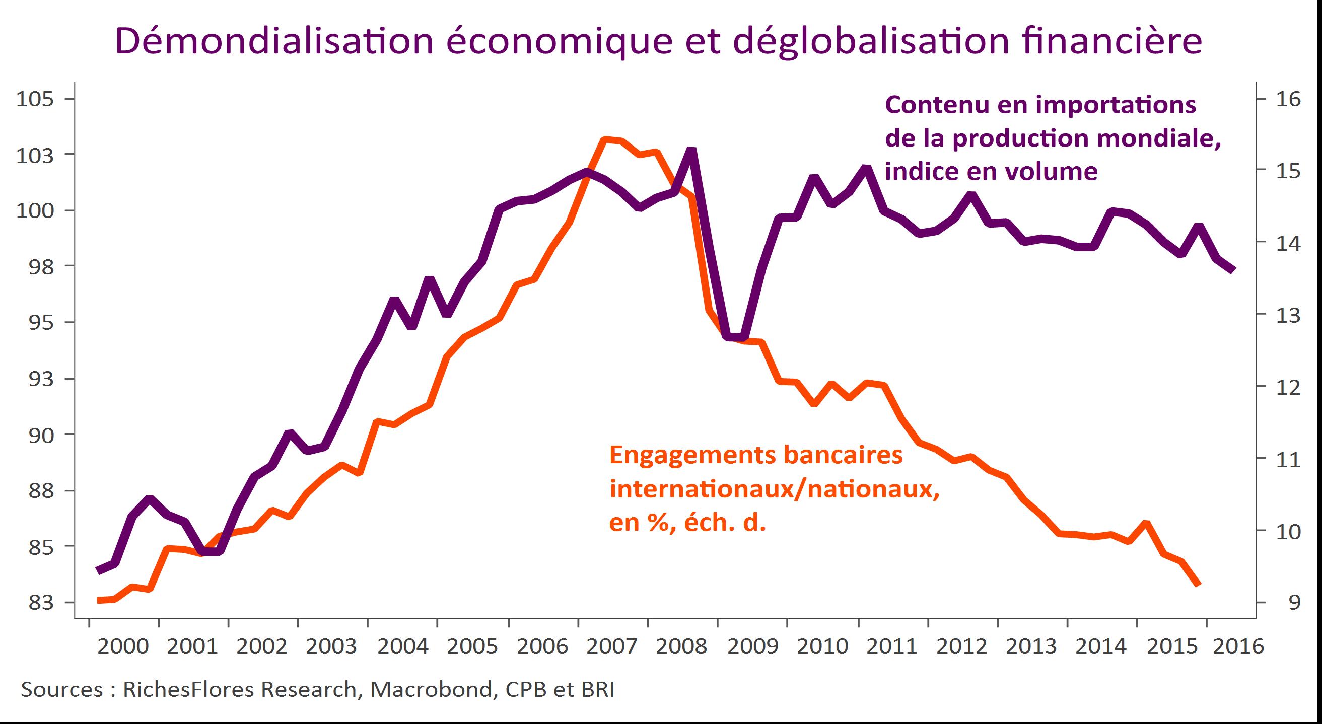 demondialisation